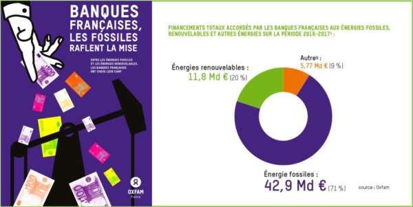 RAPPORT OXFAM FINANCEMENT ENERGIES FOSSILES.